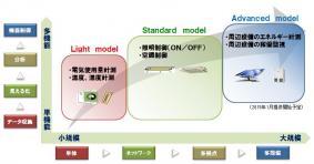 「eneview Ver.3.0」の新バージョンを2014年9月10日に発売