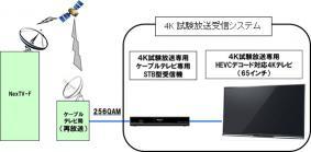 4K試験放送の受信イメージ