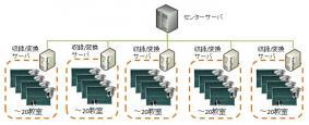 サーバ管理イメージ図-「ArgosView 授業配信システム Enterprise」