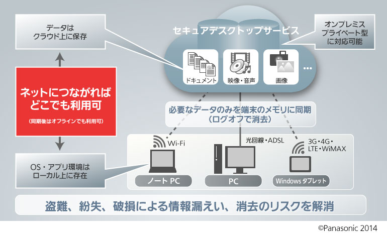 セキュアデスクトップサービスイメージ