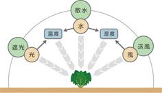 トータル環境バランス制御イメージ図 - パッシブハウス型農業プラント
