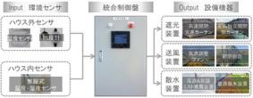 環境制御システムイメージ図 - パッシブハウス型農業プラント