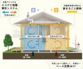 地熱を活用する「エコナビ搭載換気システム」を採用