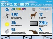 数字で見る4K LED Big Board