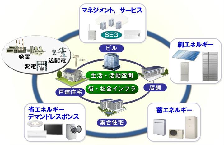 「エネルギーマネジメント」特集 イメージ図