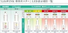 「ライフ・ウィンク 車内モニター」 LED表示項目一覧