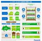 シンガポールにおける農作物の需要に対応