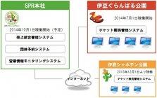 株式会社サボテンパークアンドリゾートへ導入したチケッティングシステムのイメージ