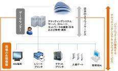 パナソニックISのチケッティングシステム(クラウドサービス)提供イメージ