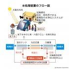 新興国での利用イメージと水処理装置のフロー図