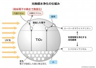 光触媒水浄化の仕組み