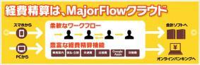 「MajorFlowクラウド 経費精算」の機能イメージ