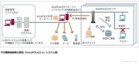 不正機器接続防止製品「IntraPOLICE II」 システム図