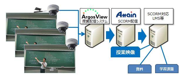 「ArgosView+SCORM 講義自動収録ソリューション」の概要