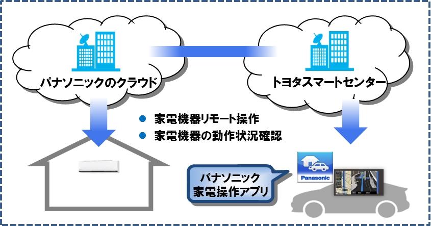 クラウド連携とサービスの概念図