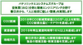 エコアイディア宣言コミットメント3項目と目標(パナソニック エコシステムズ株式会社)