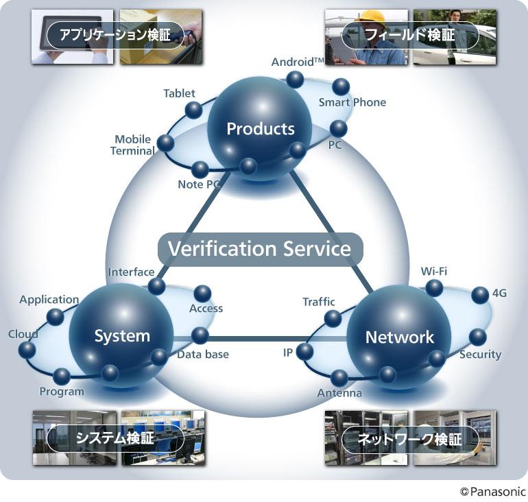 パナソニックの「システム検証サービス」