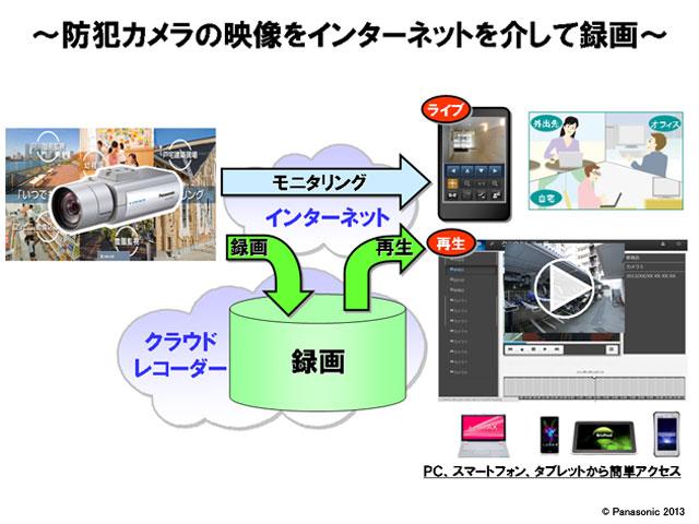 クラウドレコーダー サービスイメージ