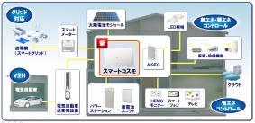 パナソニックの住宅分電盤「スマートコスモ」コンセプトイメージ図
