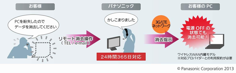 パナソニックのクラウド型「ハードディスク遠隔消去サービス」イメージ