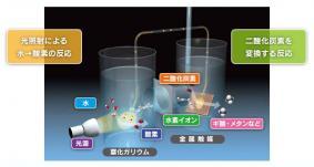 人工光合成システムの構成図