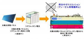 ハイブリッド電力供給システムの概念図