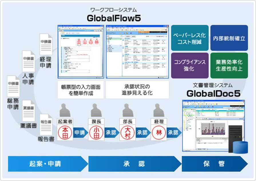 IT Solution Forum 2012 Autumn in Osaka