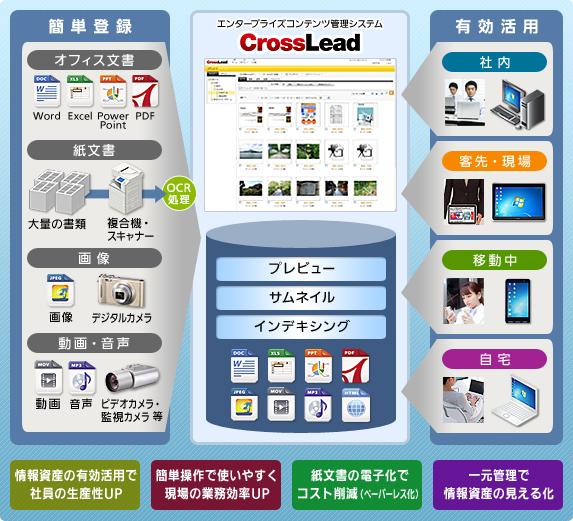 インタラクティブECM「CrossLead」講演