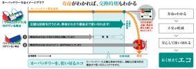 カーバッテリー寿命イメージグラフ