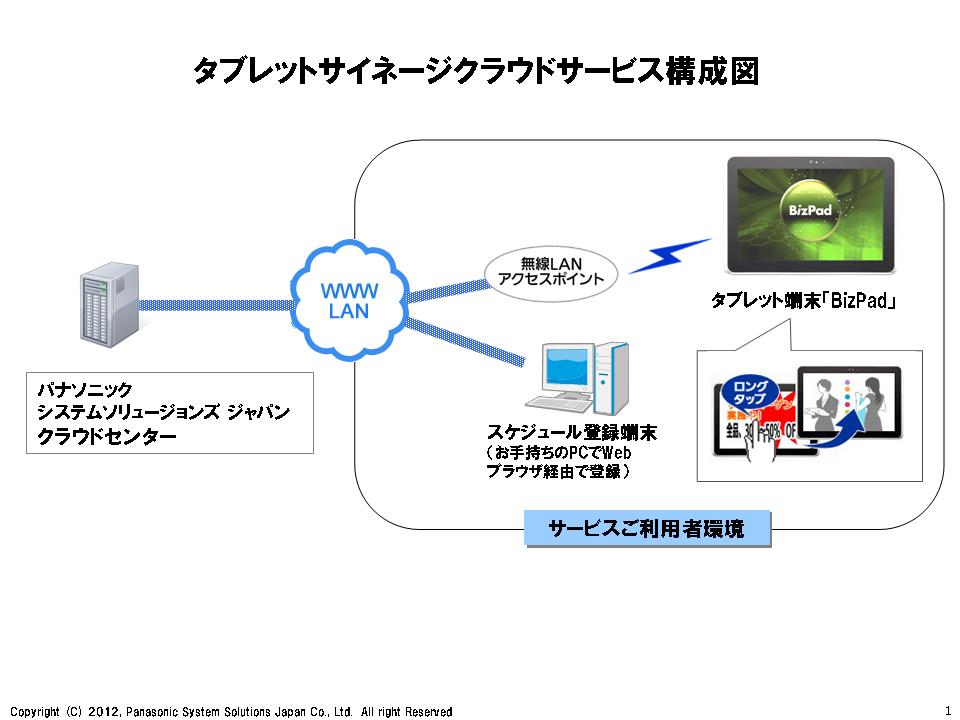タブレットサイネージクラウドサービス構成図