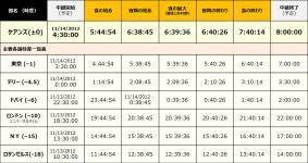 世界各地の日食ライブ時間表
