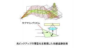 光ピックアップの薄型化を実現した光線追跡技術