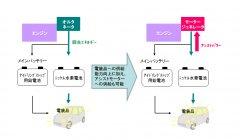 「12V エネルギー回生システム」概念図