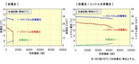 鉛電池の寿命試験データ