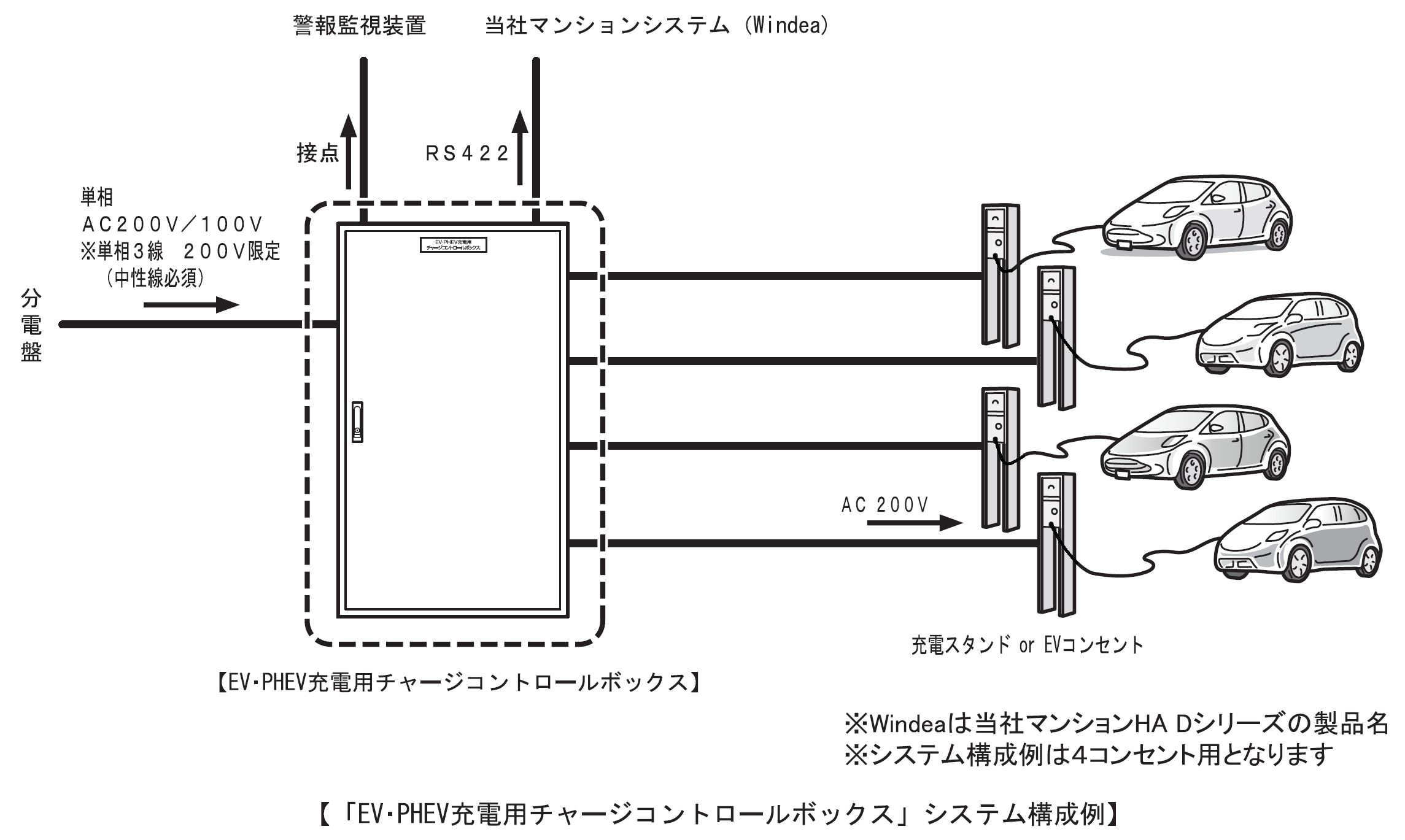 「EV・PHEV充電用チャージコントロールボックス」システム構成例