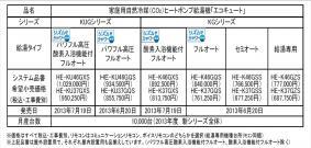 「エコキュート」KUG/KGシリーズ概要