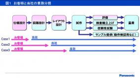 図1 お客様と当社の業務の分担