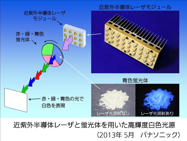 近紫外半導体レーザと蛍光体を用いた高輝度白色光源