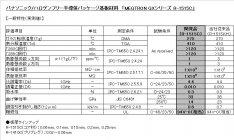 「MEGTRON GXシリーズ R-1515C」一般特性(実測値)