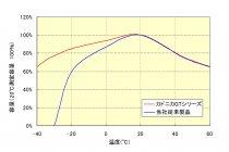 パナソニック「カドニカ GTシリーズ」使用温度範囲