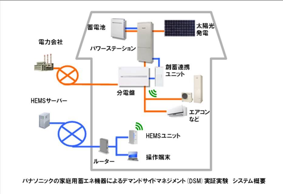 パナソニックが家庭用蓄エネ機器によるデマンドサイドマネジメント(DSM)実証実験を開始