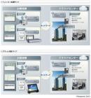 クラウド型デジタルサイネージ関連サービス~サービス構成