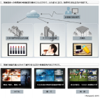 クラウド型サイネージ関連サービス 機能特長~広告表示の場合