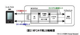 (図2) NFCタグ用LSI概略図