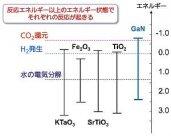 反応エネルギーと光を吸収した電子のエネルギー状態