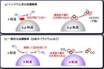 金属触媒表面で起こる化学反応(水素イオンと二酸化炭素)