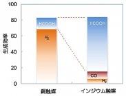 金属触媒による生成効率の変化 インジウム系触媒を用いることでギ酸の生成効率が向上