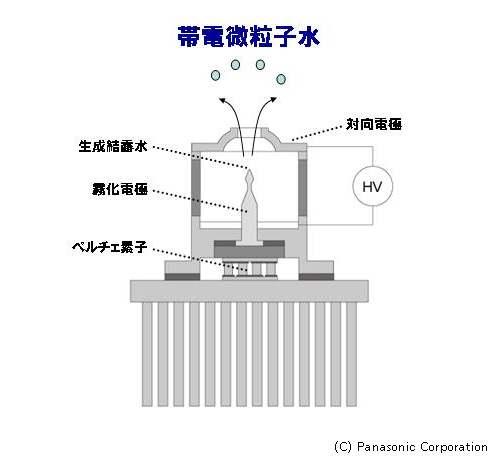 帯電微粒子水「ナノイー」の発生原理