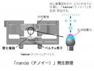 「nanoe(ナノイー)」発生原理