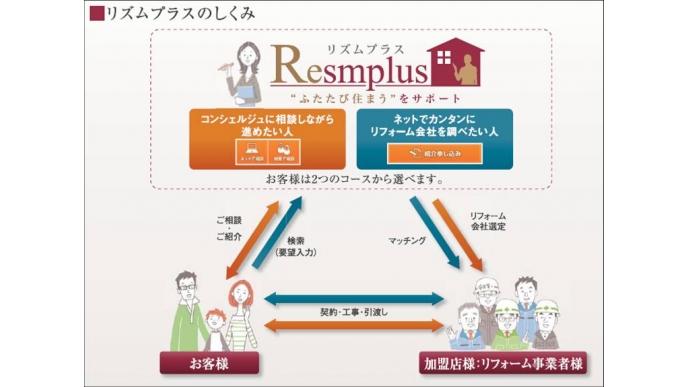 【リズムプラス】パナソニックのリフォーム相談・紹介サイト